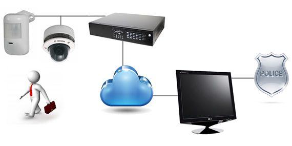 video-monitoring-process